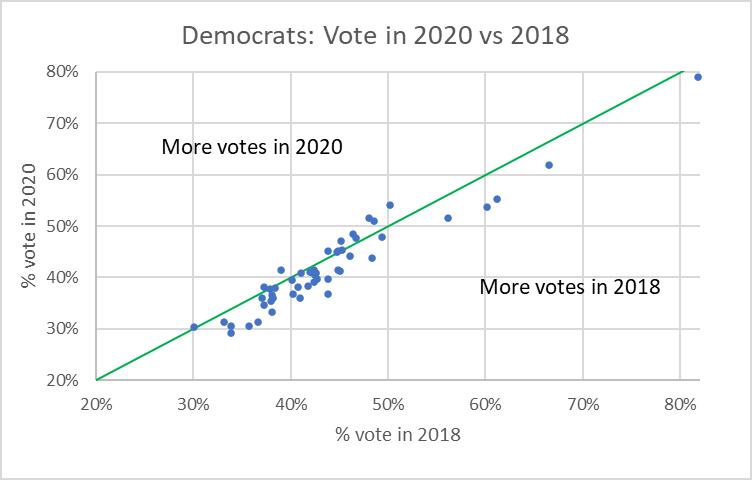 Democrats: Vote in 2020 vs 2018