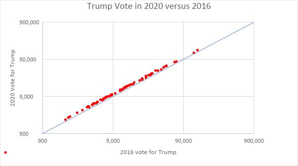 Trump Vote in 2020 versus 2016