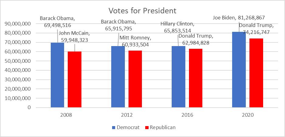 Votes for President