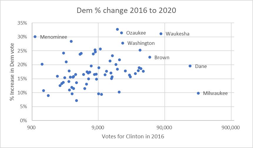 Dem % change 2016 to 2020