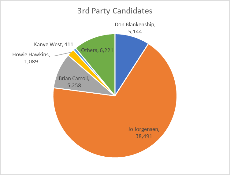 3rd Party Candidates
