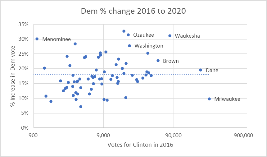 Dem % change from 2016 to 2020