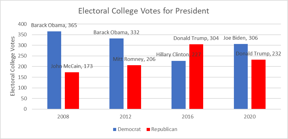 Electoral College Votes for President