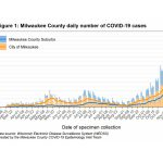 MKE County: After Stabilizing, COVID-19 Could Be Rising