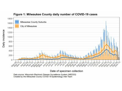 MKE County: COVID-19 Trending Down, Deaths Still High