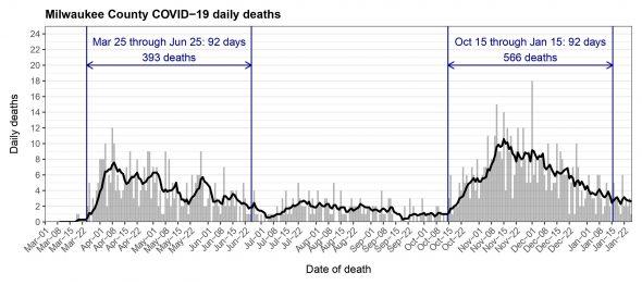 Milwaukee County COVID-19 daily deaths