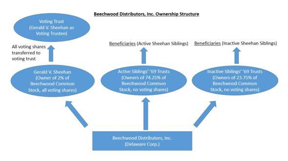 Beechwood Distributors, Inc. (Beechwood Sales & Service) ownership structure.