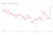 Homicides in Milwaukee, 1990-2020. Data from city reports.