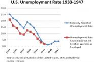 U.S. Unemployment Rate 1933-1947