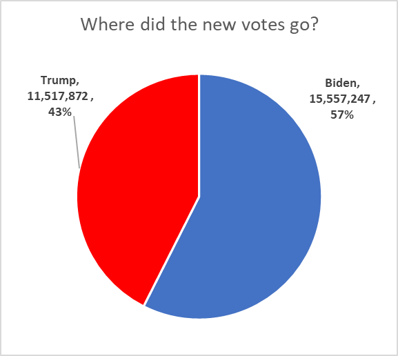 Where did the new votes go?