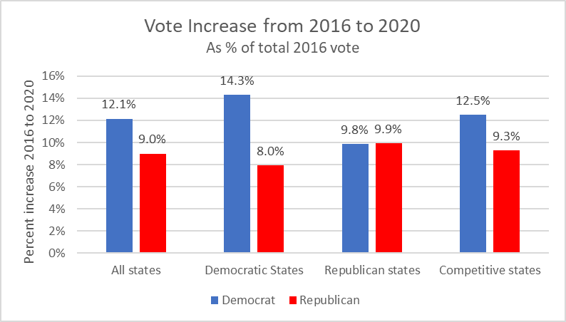 Vote increase from 2016 to 2020 as percent of total 2016 vote