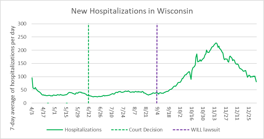 New Hospitalizations in Wisconsin