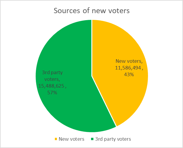 Sources of new voters