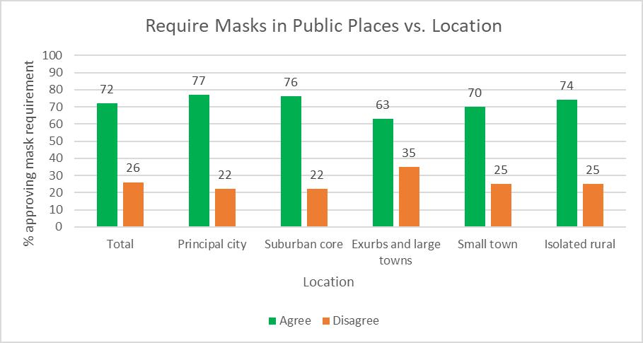 Require Masks in Public Places vs. Location