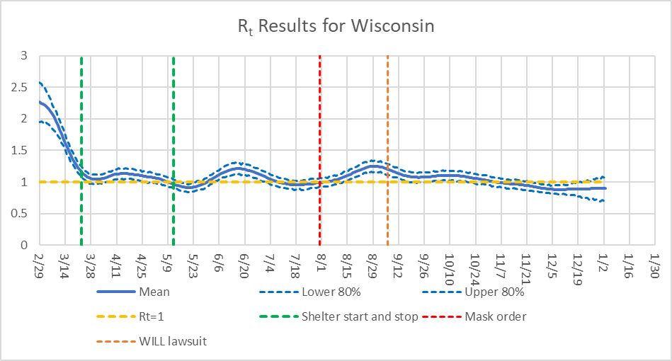 Rt Results for Wisconsin