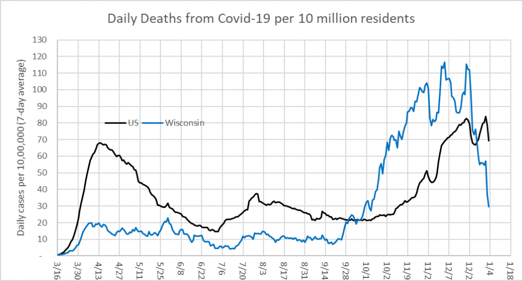 Daily Deaths from COVID-19 per 10 million residents