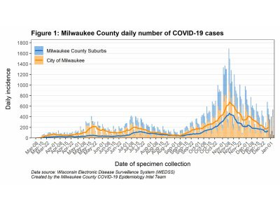 MKE County: COVID-19 Spread Increasing Again