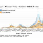 MKE County: COVID-19 Upward Trend Continues