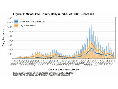MKE County: COVID-19 Cases Decreasing in Milwaukee County