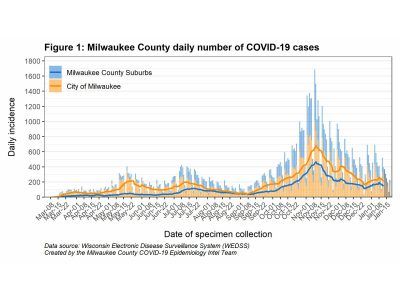 MKE County: COVID-19 Being Suppressed Countywide