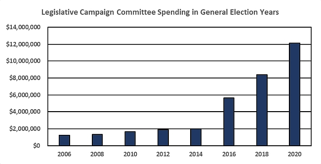 Legislative Campaign Committee Spending In General Election Years