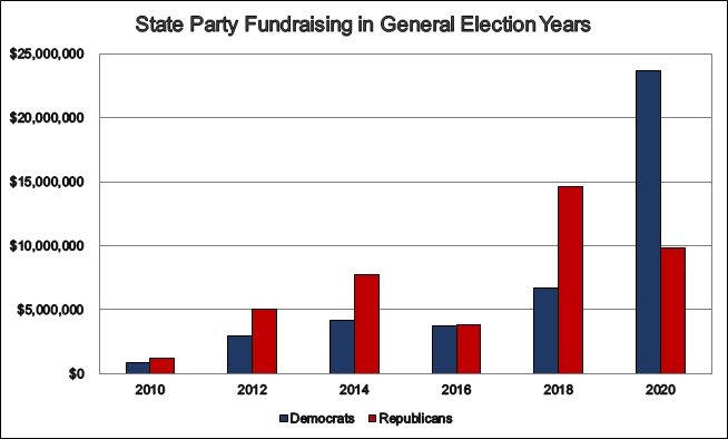 State Party Fundraising in General Election Years