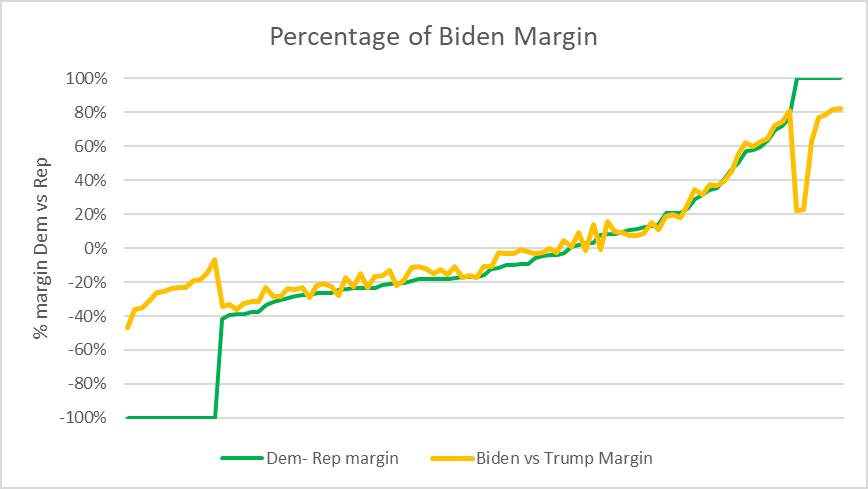 Percentage of Biden Margin