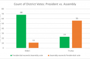 Count of District Votes: President vs. Assembly