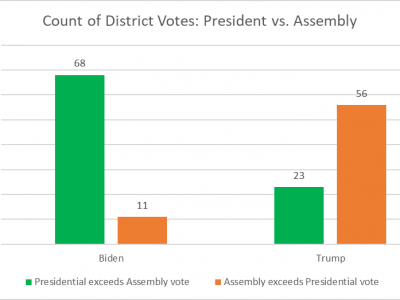 Data Wonk: Democratic Assembly Candidates Trailed Biden