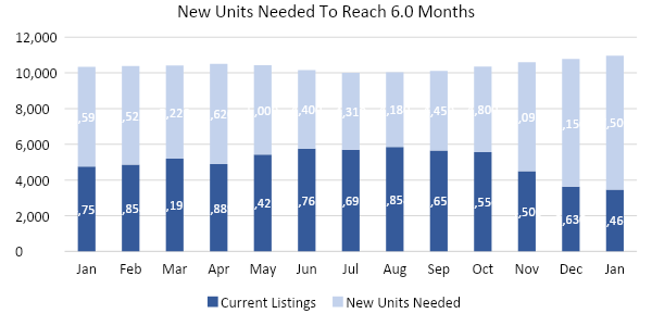 New Units Needed To Reach 6.0 Months