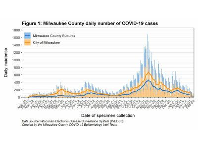 MKE County: New COVID-19 Cases Declining