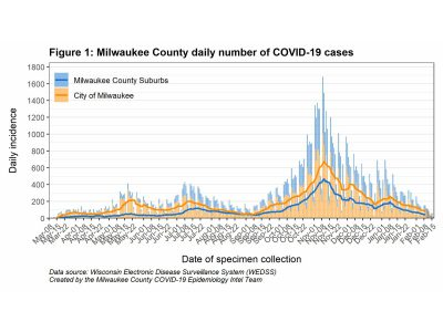 MKE County: COVID-19 Continues to Decline