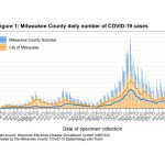 MKE County: COVID-19 Declining to Summer Levels