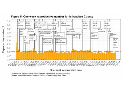 MKE County: COVID-19 Transmission Ticks Up in Milwaukee