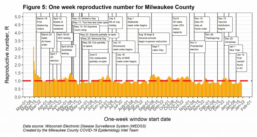 One week reproductive number for Milwaukee County