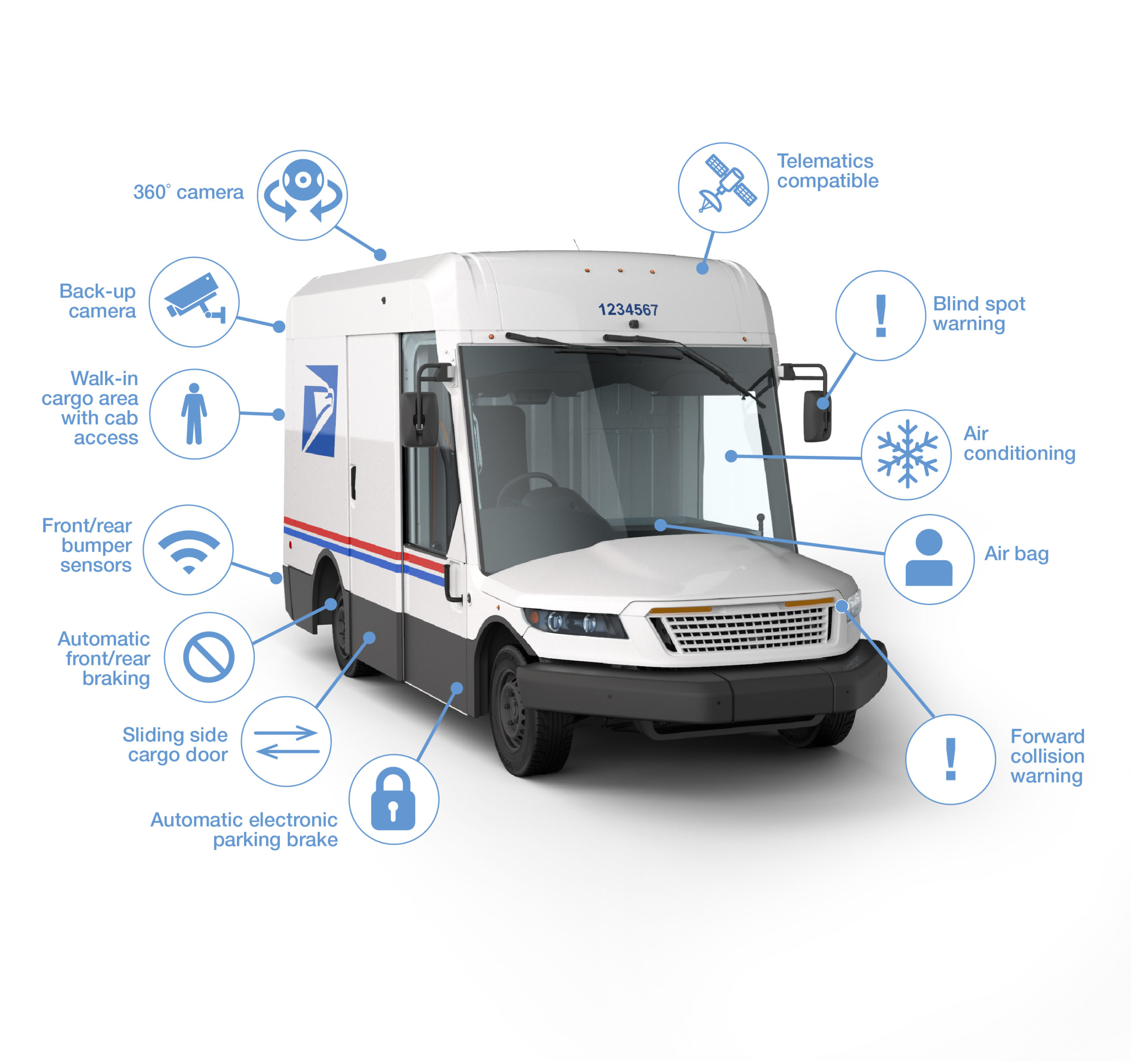 USPS Next Generation Delivery Vehicle. Image from USPS.