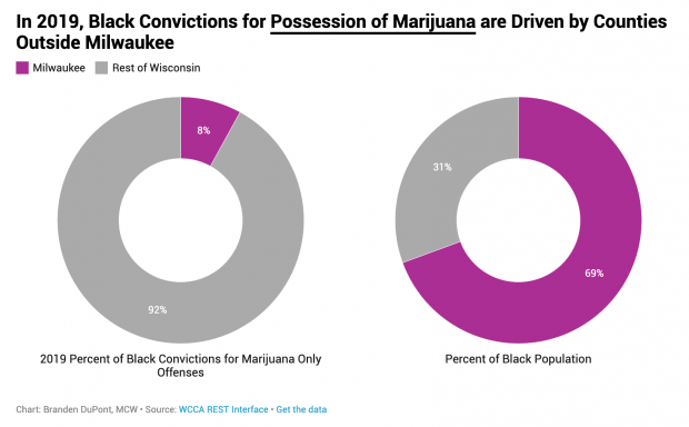 There are striking disparities in Black marijuana possession convictions outside Milwaukee County. In 2019, Milwaukee County had 69 percent of the state's Black population, but only 8 percent of its marijuana possession convictions. Ninety-two percent of Black marijuana possession convictions occur outside Milwaukee County, despite the rest of Wisconsin representing only 31 percent of the Black population. Chart courtesy of the Milwaukee County District Attorney Office