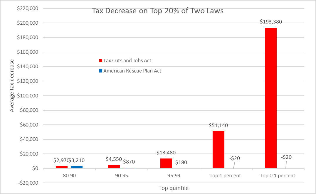 Tax Decrease on Top 20% of Two Laws