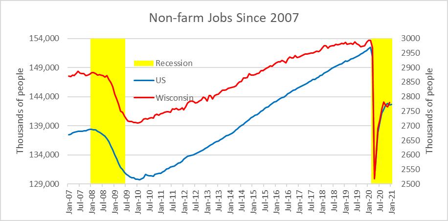 Non-farm Jobs Since 2007