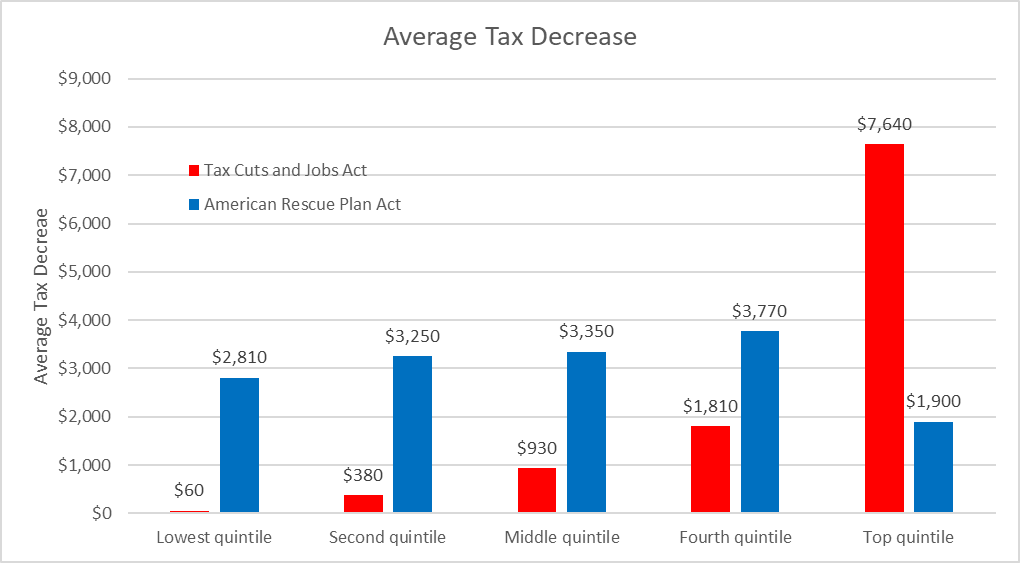 Average Tax Decrease