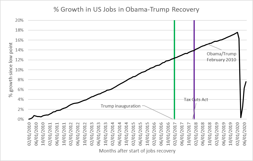 % Growth in US Jobs in Obama-Trump Recovery