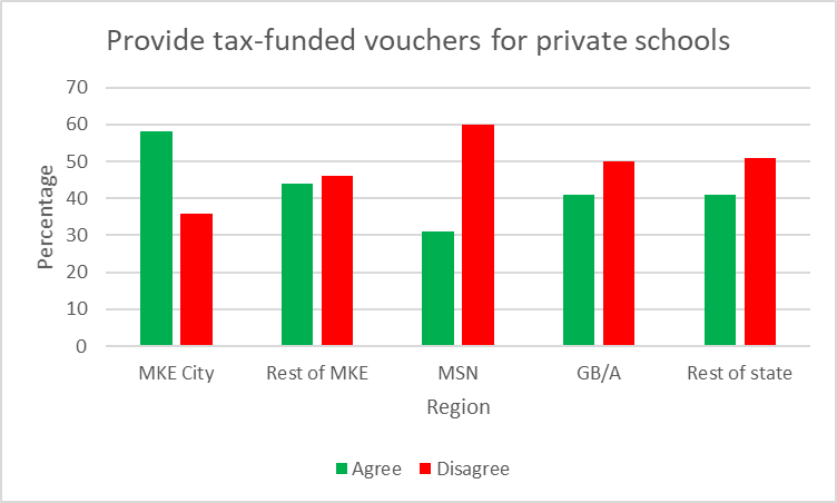 Provide tax-funded vouchers for private schools
