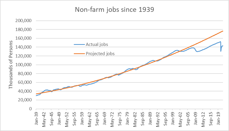Non-farm jobs since 1939