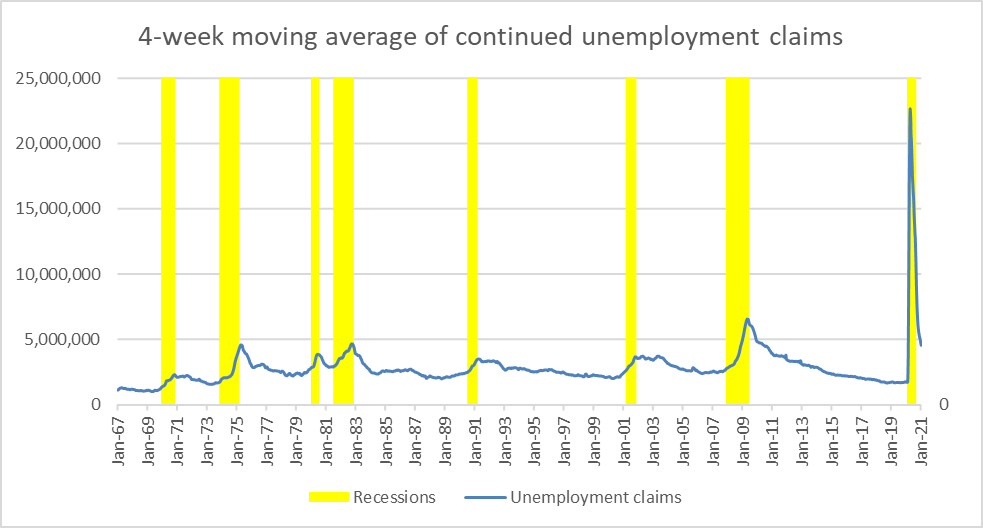 4-week moving average of continued unemployment claims