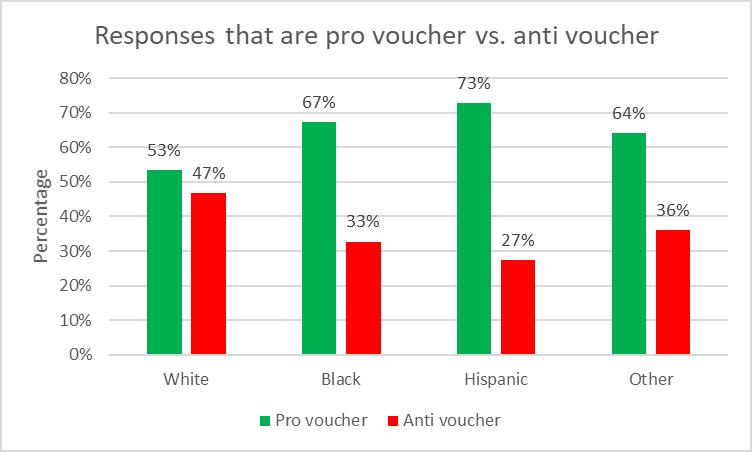 Response that are pro voucher vs. anti voucher