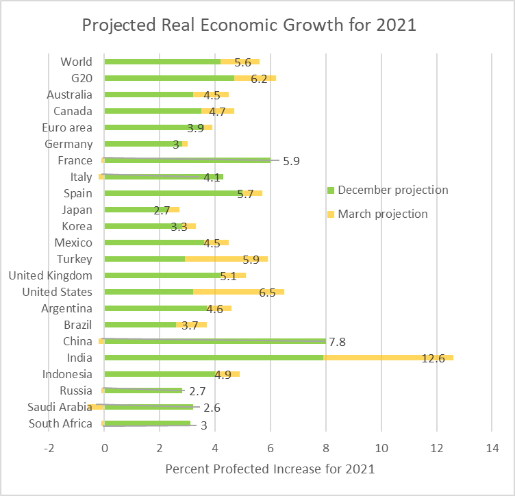 Projected Real Economic Growth for 2021