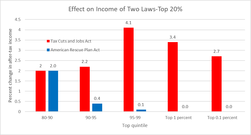 Effect on Income of Two Laws-Top 20%