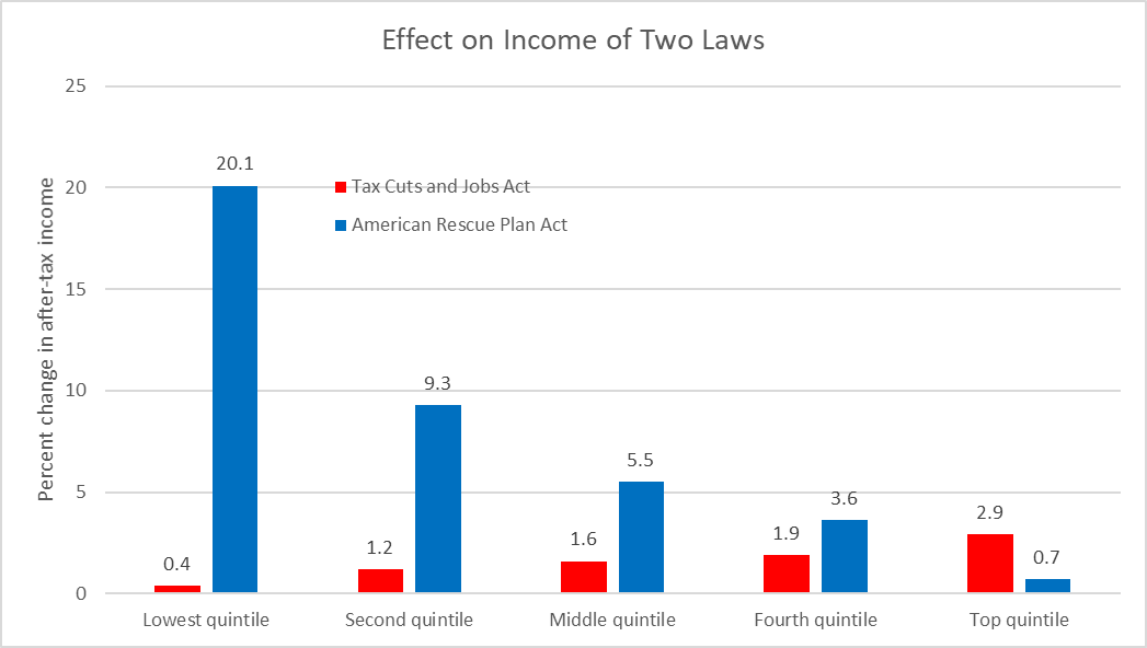 Effect on Income of Two Laws