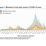 MKE County: COVID-19 No Longer Declining in Milwaukee