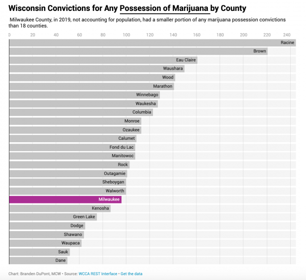 Milwaukee County, in 2019, not accounting for population, had a smaller portion of any marijuana possession convictions than 18 counties. Chart courtesy of the Milwaukee County District Attorney Office
